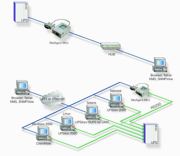 Programa de conexão do Net Agent
